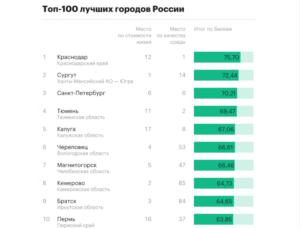 Топ 10 городов подмосковья для жизни 2020