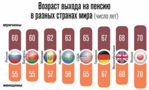 Со скольки лет можно становиться президентом в разных странах мира