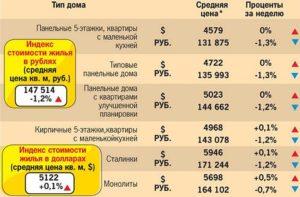 Сколько полагается квадратных метров на ребенка в квартире