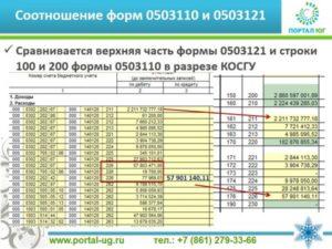 Пример заполнения формы 0503710 за 2020 год
