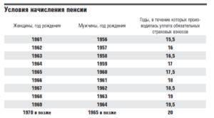 Как рассчитать свою пенсию 1966 года рождения женщине