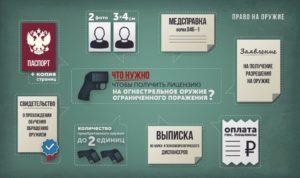Со скольки лет можно получить разрешение на травматическое оружие 2020