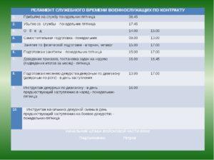Регламент служебного времени военнослужащих по контракту