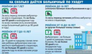 До какого возраста дают больничный по уходу за ребёнком россия