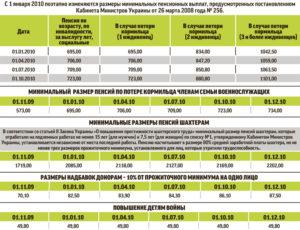 Пенсия для шахтеров в россии