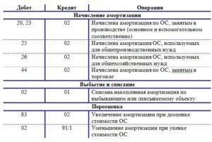 Начислены амортизационные отчисления по оборудованию проводка
