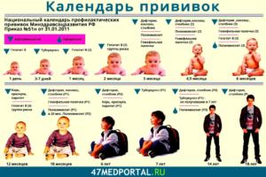 Обязательные прививки в детский сад