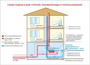 Схема хвс и гвс в многоквартирном доме