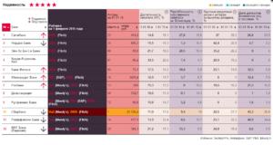 Инвестторгбанк рейтинг надежности 2020