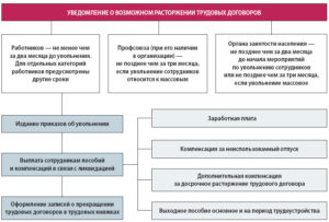 Ликвидация отдела в организации права работника
