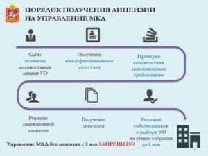 Как проверить управляющую компанию жкх на лицензию