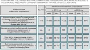 Как получить подъемные по программе переселения новосибирск
