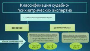 Заключение судебно психиатрической экспертизы упк рф