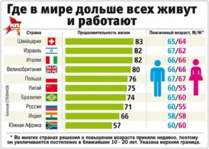 В скольких странах нет пенсии по старости