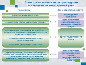 Постановка на кадастровый учет охранных зон линейных объектов