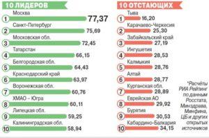 Где в россии самый лучший климат для проживания пенсионеров