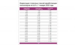 Минимальная пенсия в республике башкортостан