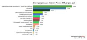 Сумма бюджета россии на 2020 год в цифрах
