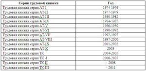 Номера вкладышей трудовых книжек по годам выпуска